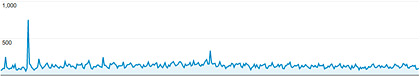 2012 Site Traffic