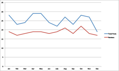 2013-review-post-graph