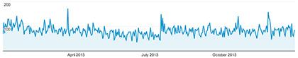 2013-traffic-graph